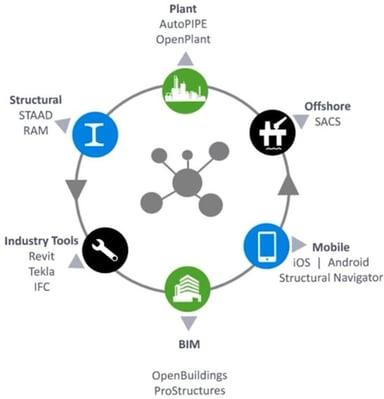 ISM Diagram