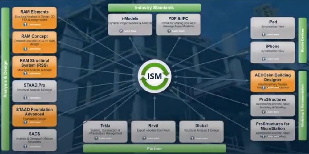 ISM_Chart