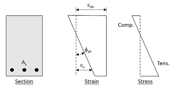 Internal Shrinkage Restraint Curvature in Uncracked Section