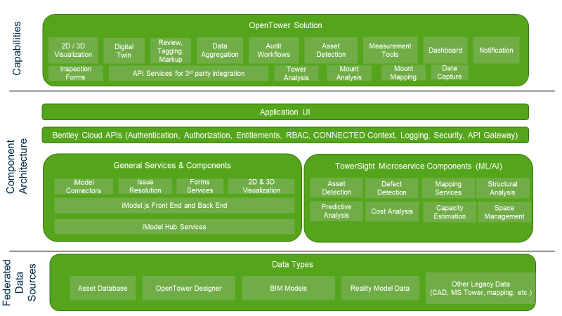 OpenTower Solution Architecture