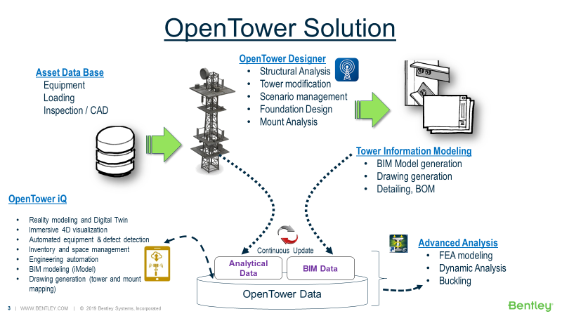 OpenTower Solution_Products