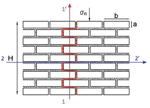 Geotechnical_PLAXIS_Characteristic failure mechanisms in a masonry structure