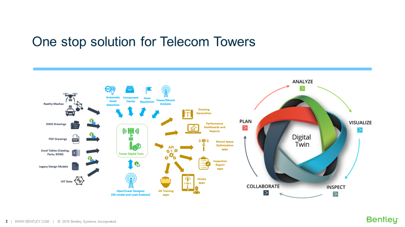 Tower Lifecycle Management